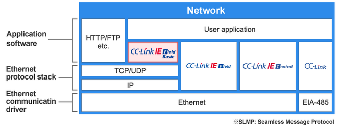CC-Link IE Field Network Basic - Protocol structure