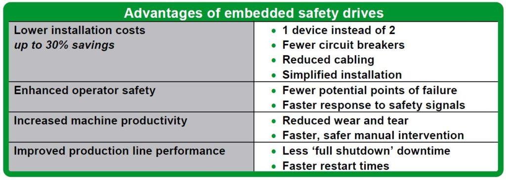 Schneider embedded safety over Ethernet drives offer users long-term benefits