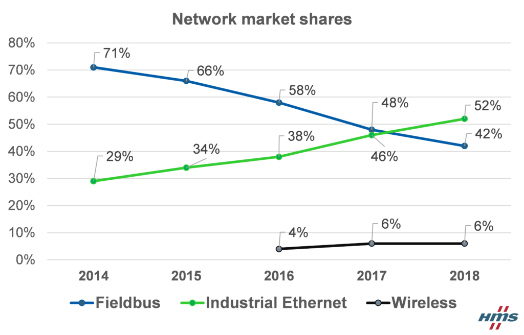 IIoT driving Industrial Ethernet growth