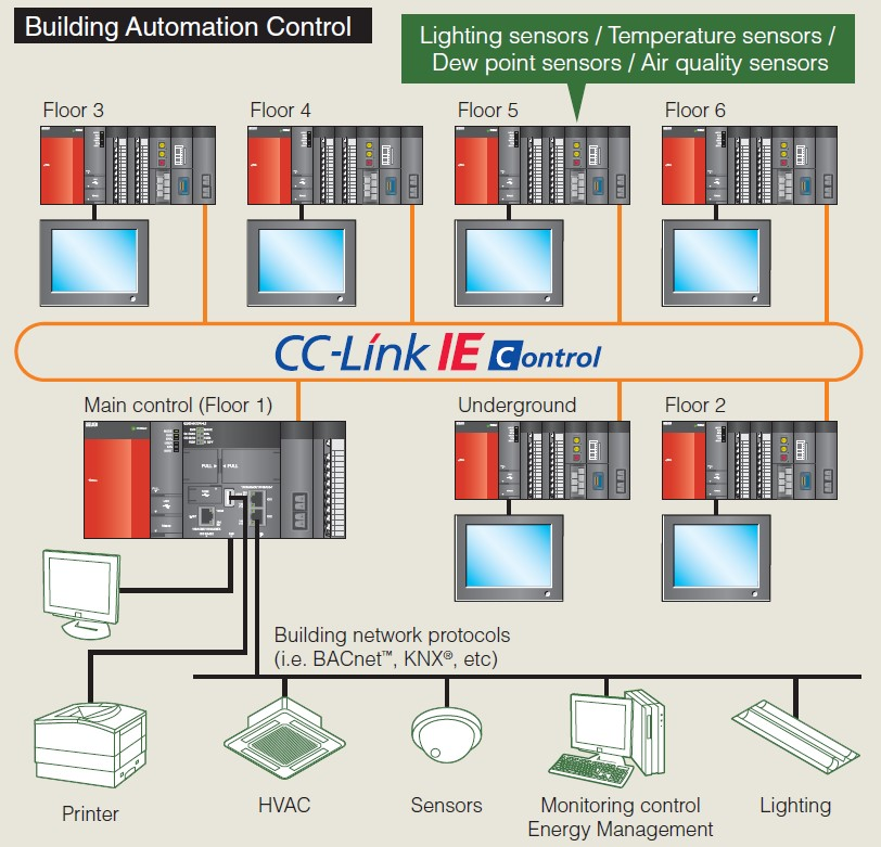 Secure open source building automation