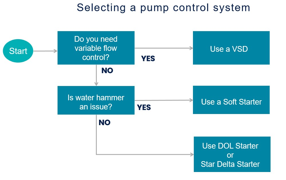 Selecting a pump control system